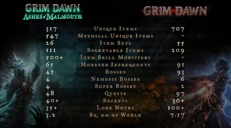 Grim Dawn - видео Ashes of Malmouth